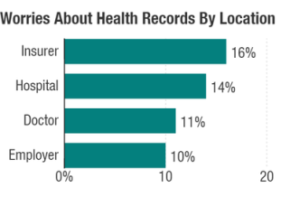 worries-about-health-records-by-location_custom-3bbb3a48b149d38b528a203d5bbf4d564c9a8fad-s400-c85