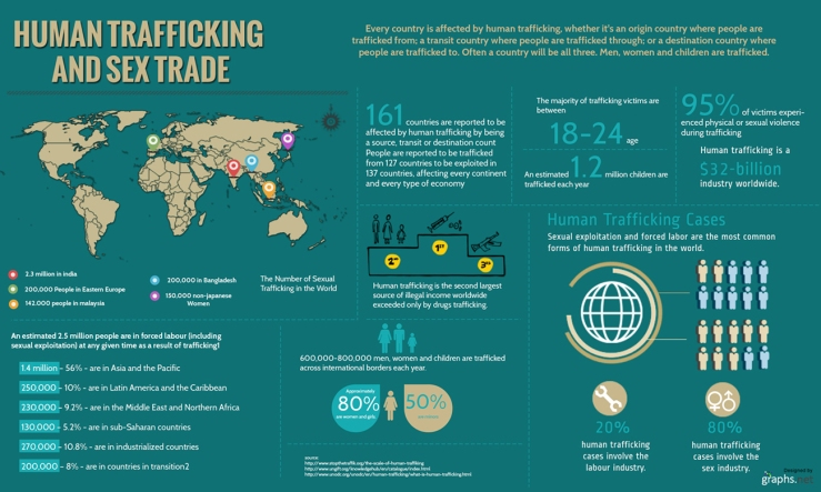Human-Trafficking-and-Sex-Trade-Stats